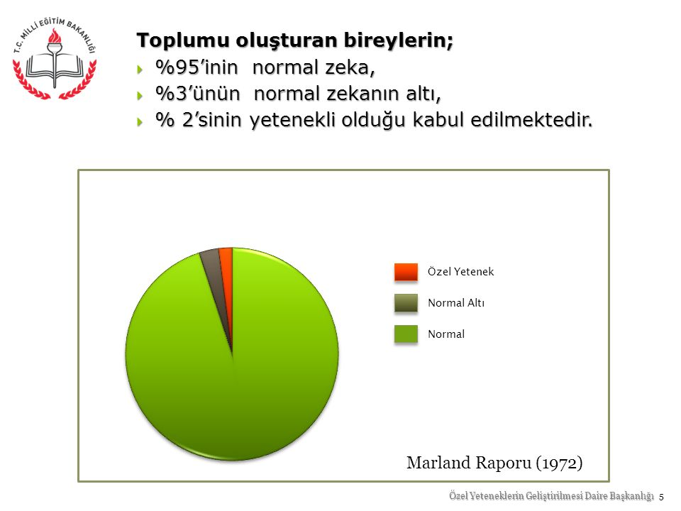 Toplumu oluşturan bireylerin;  %95'inin normal zeka,  %3'ünün normal zekanın altı,  % 2'sinin yetenekli olduğu kabul edilmektedir. Marland Raporu (