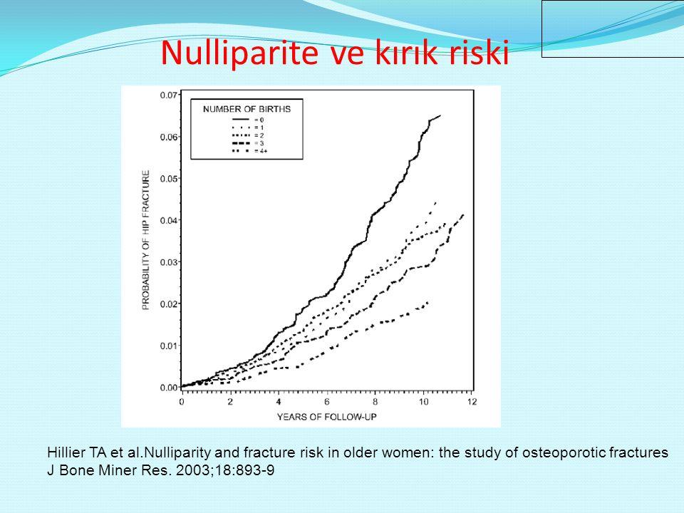 En az bir doğum yapmış kadınlarda doğum yapmamış kadınlarla karşılaştırıldığında osteoporotik kırık riski %11, kalça kırığı riski %26 azalmıştır.