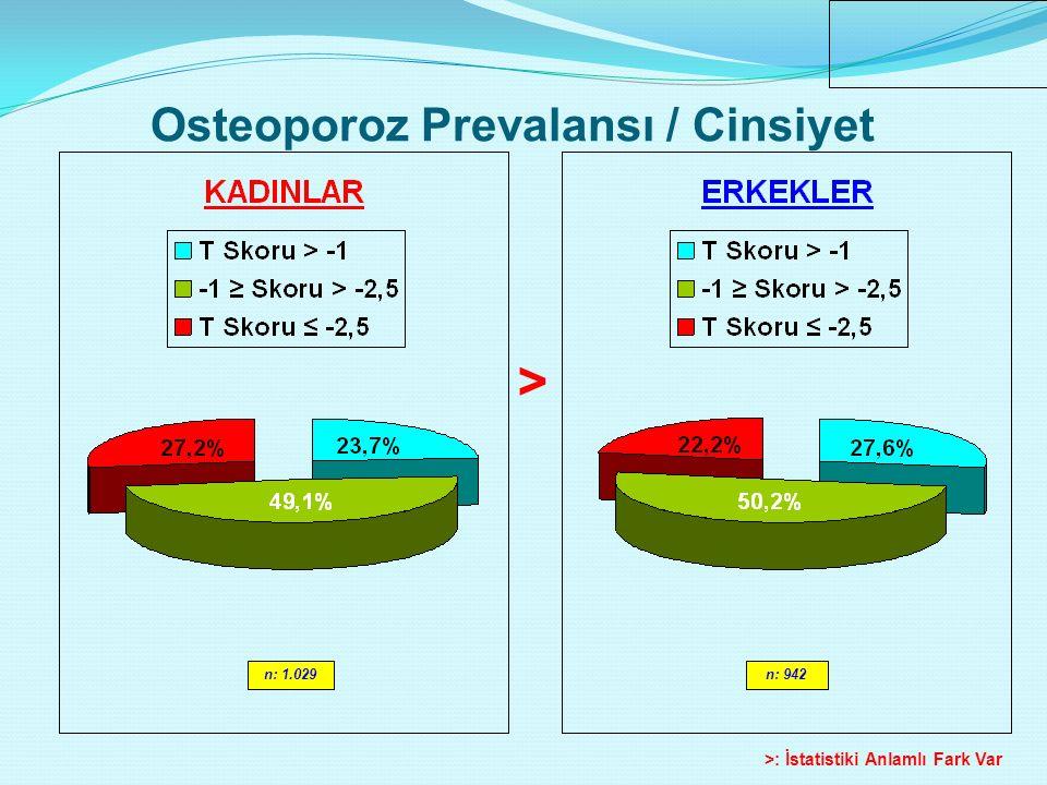 n: 1.055n: 916 < <: İstatistiki Anlamlı Fark Var Osteoporoz Prevalansı / Yaş Aralığı