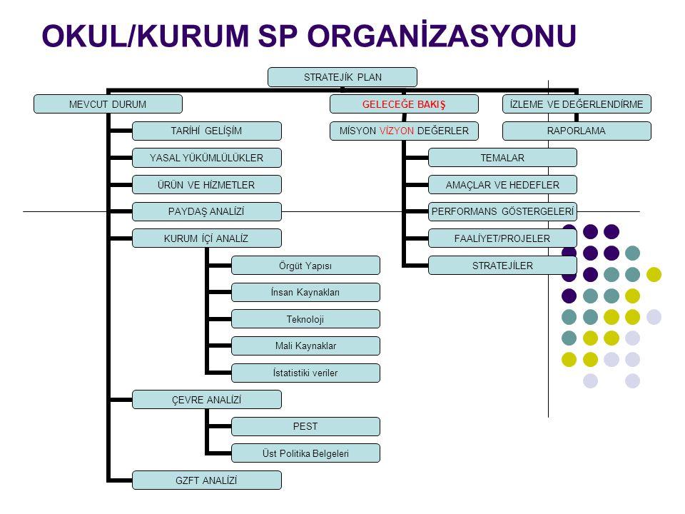 OKUL/KURUM SP ORGANİZASYONU STRATEJİK PLAN MEVCUT DURUM TARİHİ GELİŞİM YASAL YÜKÜMLÜLÜKL ER ÜRÜN VE HİZMETLER PAYDAŞ ANALİZİ KURUM İÇİ ANALİZ Örgüt Yapısı İnsan Kaynakları Teknoloji Mali Kaynaklar İstatistiki veriler ÇEVRE ANALİZİ PEST Üst Politika Belgeleri GZFT ANALİZİ GELECEĞE BAKIŞ MİSYON VİZYON DEĞERLER TEMALAR AMAÇLAR VE HEDEFLER PERFORMANS GÖSTERGELER İ FAALİYET/PROJ ELER STRATEJİLER İZLEME VE DEĞERLENDİR ME RAPORLAMA