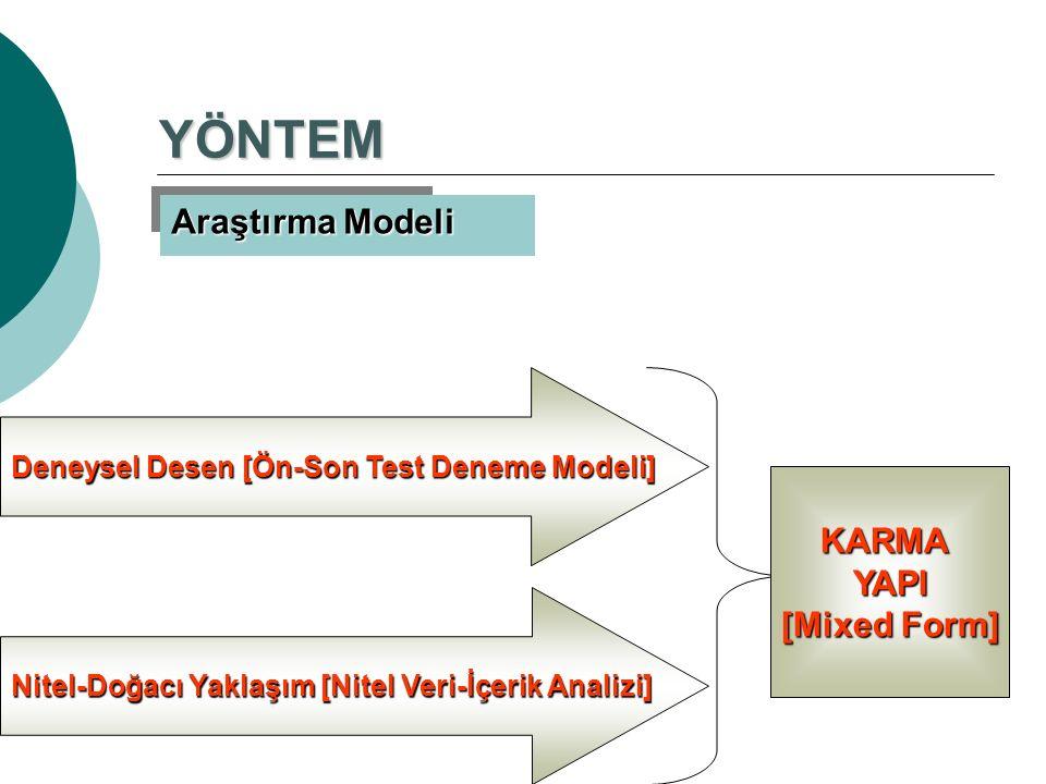 YÖNTEM Araştırma Modeli Deneysel Desen [Ön-Son Test Deneme Modeli] Nitel-Doğacı Yaklaşım [Nitel Veri-İçerik Analizi] KARMAYAPI [Mixed Form]