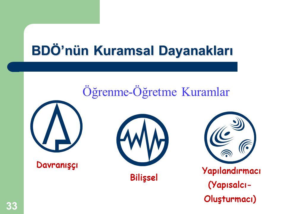 33 BDÖ'nün Kuramsal Dayanakları Bilişsel Davranışçı Yapılandırmacı (Yapısalcı- Oluşturmacı) Öğrenme-Öğretme Kuramlar