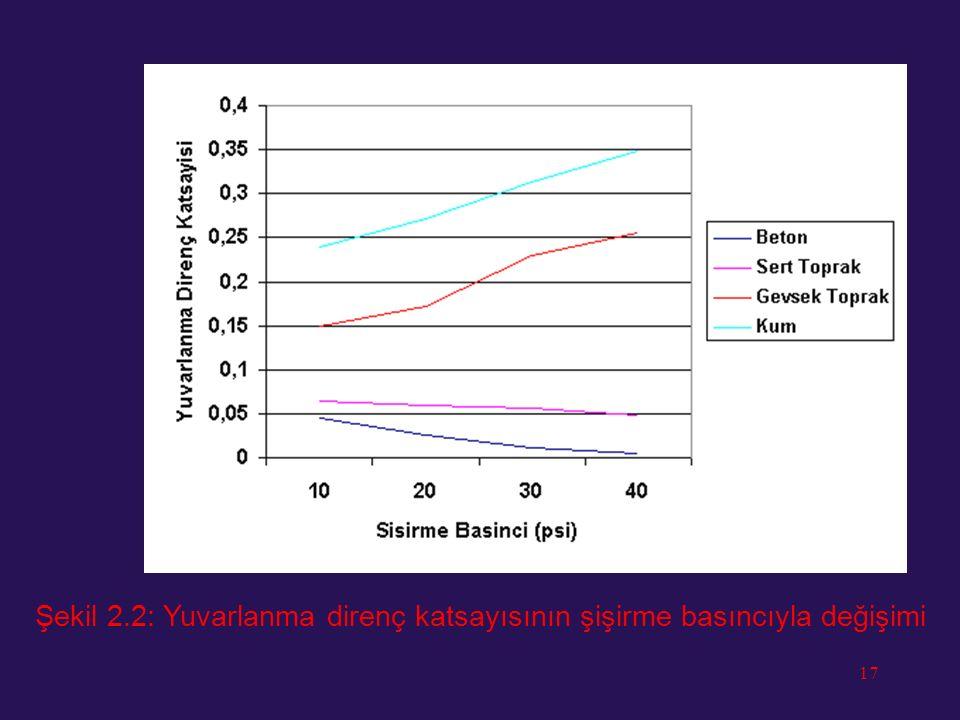 16 Kum gibi yumuşak zeminlerde lastik şişirme basıncının arttırılması zemine batma miktarını arttıracağı için yuvarlanma direncini Şekil 2.2'de görüld