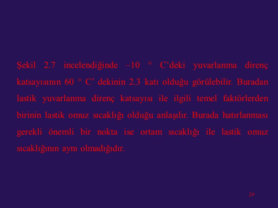 28 Şekil 2.7: Yuvarlanma direnç katsayısının omuz sıcaklığı ile değişimi.