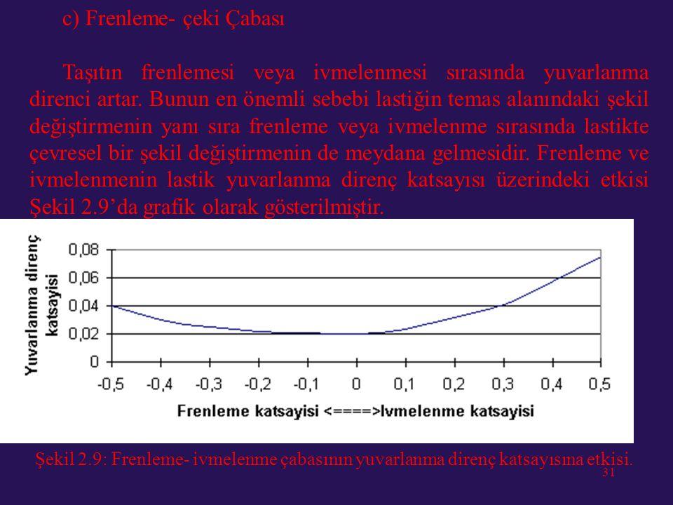 30 b. Lastik Çapı Lastiğin çapı ile yuvarlanma direnç katsayısı arasındaki ilişki Şekil 2.8'de verilmiştir. Buradan sert zeminlerde lastik çapının yuv