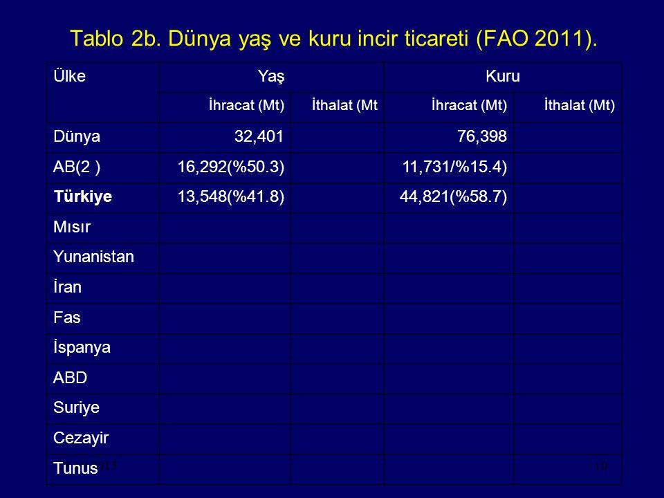 28.10.201510 Tablo 2b. Dünya yaş ve kuru incir ticareti (FAO 2011). ÜlkeYaşKuru İhracat (Mt)İthalat (Mtİhracat (Mt)İthalat (Mt) Dünya32,40176,398 AB(2