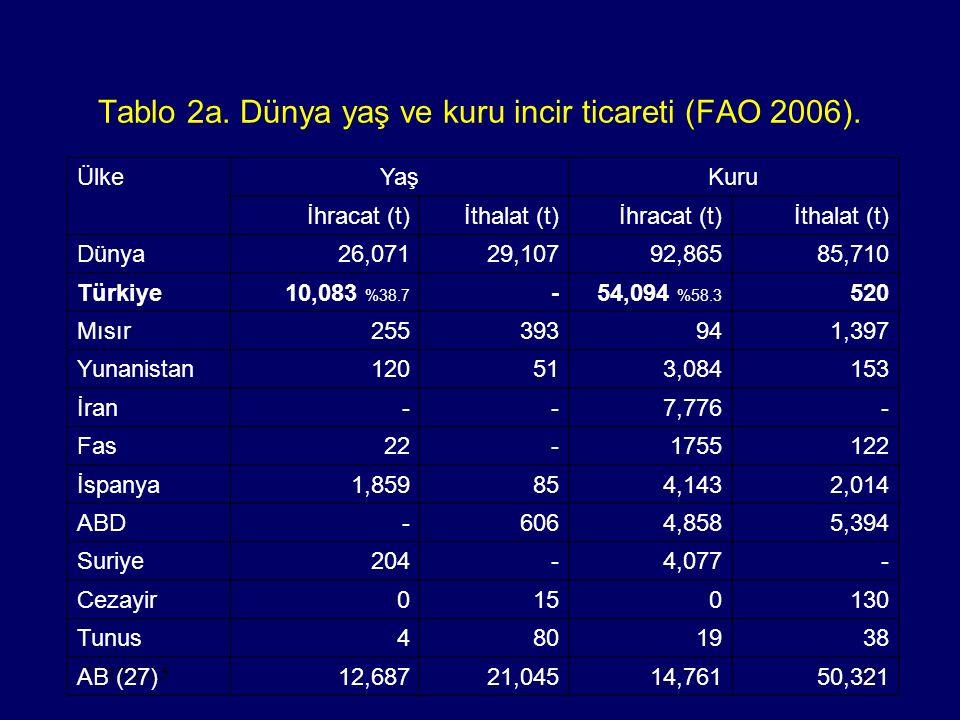 28.10.201511 Tablo 2a. Dünya yaş ve kuru incir ticareti (FAO 2006). ÜlkeYaşKuru İhracat (t)İthalat (t)İhracat (t)İthalat (t) Dünya26,07129,10792,86585
