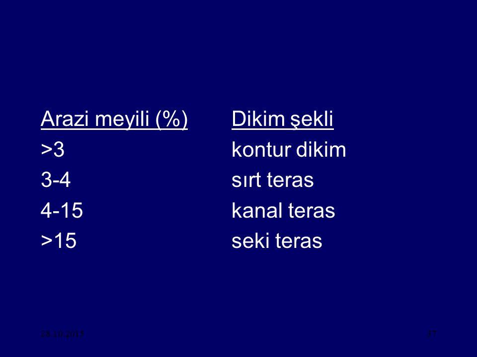 28.10.201537 Arazi meyili (%)Dikim şekli >3kontur dikim 3-4sırt teras 4-15kanal teras >15seki teras