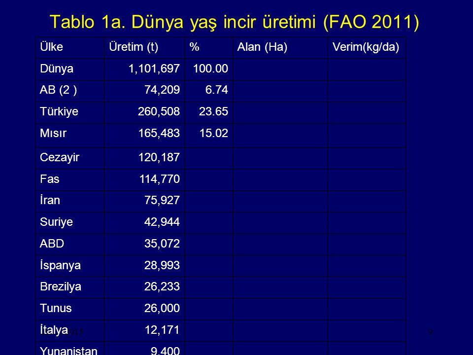 28.10.20159 Tablo 1a. Dünya yaş incir üretimi (FAO 2011) ÜlkeÜretim (t)%Alan (Ha)Verim(kg/da) Dünya1,101,697100.00 AB (2 )74,2096.74 Türkiye260,50823.