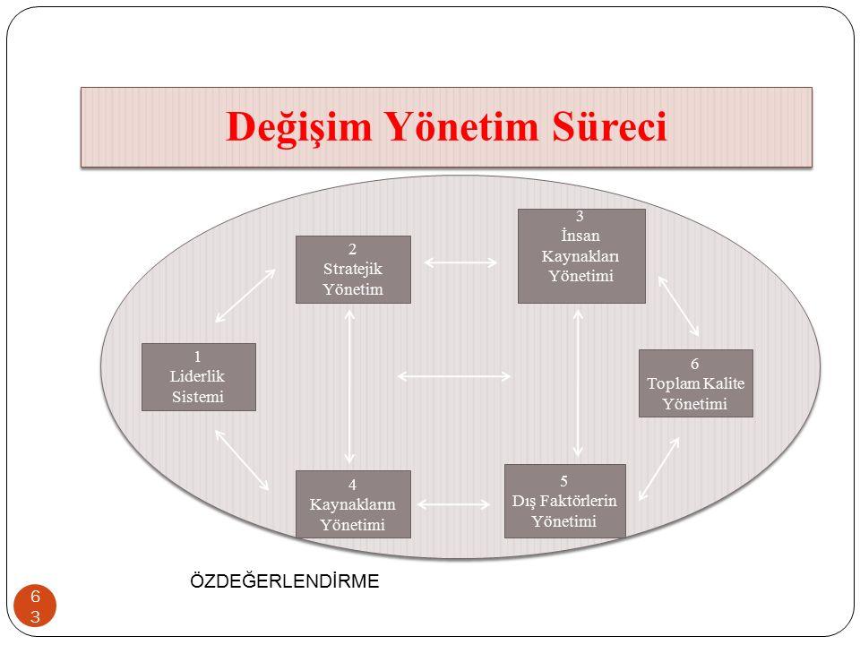 Değişim Yönetim Süreci 63 1 Liderlik Sistemi 5 Dış Faktörlerin Yönetimi 4 Kaynakların Yönetimi 2 Stratejik Yönetim 3 İnsan Kaynakları Yönetimi 6 Topla