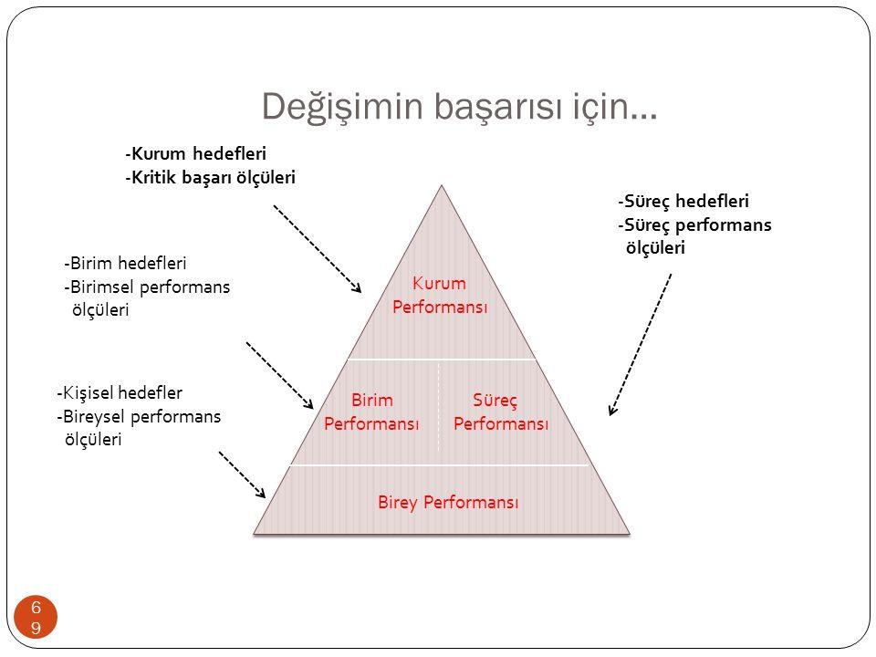 Değişimin başarısı için… 69 Kurum Performansı Süreç Performansı Birim Performansı Birey Performansı -Süreç hedefleri -Süreç performans ölçüleri -Birim