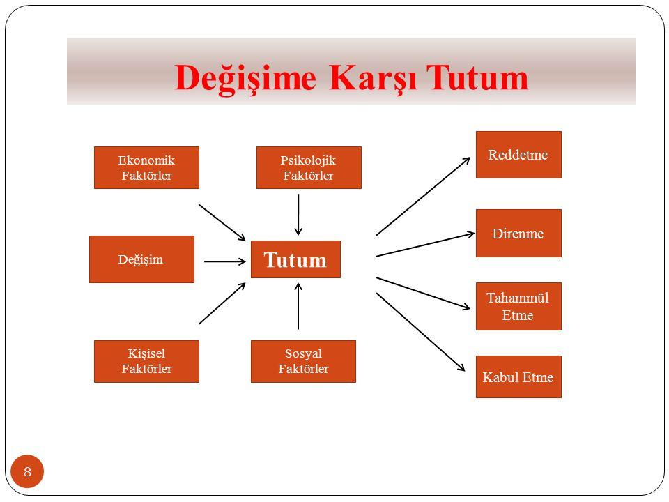 Değişimin başarısı için… 69 Kurum Performansı Süreç Performansı Birim Performansı Birey Performansı -Süreç hedefleri -Süreç performans ölçüleri -Birim hedefleri -Birimsel performans ölçüleri -Kişisel hedefler -Bireysel performans ölçüleri -Kurum hedefleri -Kritik başarı ölçüleri