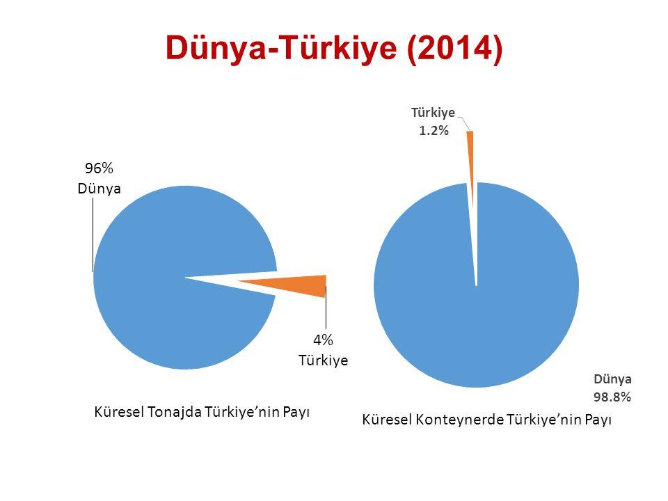 Dünya-Türkiye (2014) Küresel Tonajda Türkiye'nin Payı Küresel Konteynerde Türkiye'nin Payı