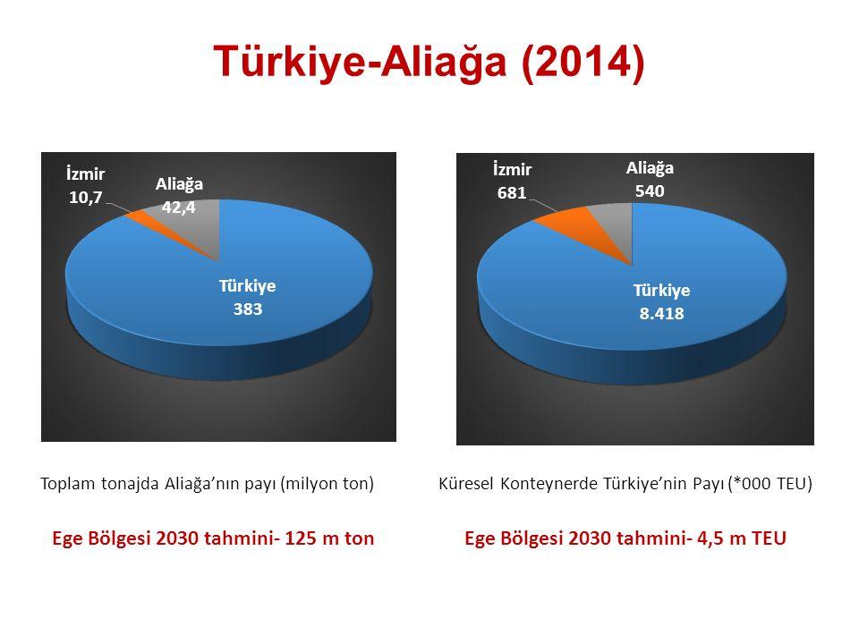 Türkiye-Aliağa (2014) Toplam tonajda Aliağa'nın payı (milyon ton)Küresel Konteynerde Türkiye'nin Payı (*000 TEU) Ege Bölgesi 2030 tahmini- 4,5 m TEUEge Bölgesi 2030 tahmini- 125 m ton