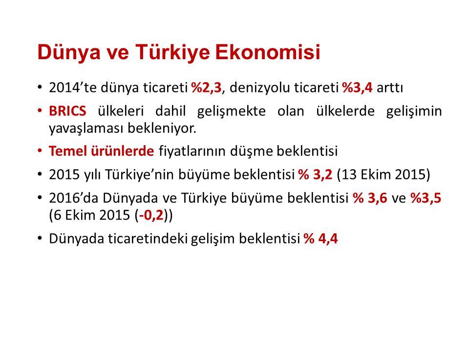 Dünya ve Türkiye Ekonomisi 2014'te dünya ticareti %2,3, denizyolu ticareti %3,4 arttı BRICS ülkeleri dahil gelişmekte olan ülkelerde gelişimin yavaşlaması bekleniyor.