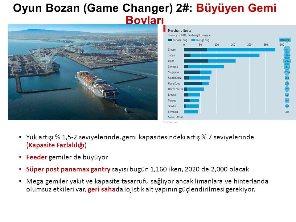 Oyun Bozan (Game Changer) 2#: Büyüyen Gemi Boyları Yük artışı % 1,5-2 seviyelerinde, gemi kapasitesindeki artış % 7 seviyelerinde (Kapasite Fazlalılığı) Feeder gemiler de büyüyor Süper post panamax gantry sayısı bugün 1,160 iken, 2020 de 2,000 olacak Mega gemiler yakıt ve kapasite tasarrufu sağlıyor ancak limanlara ve hinterlanda olumsuz etkileri var, geri sahada lojistik alt yapının güçlendirilmesi gerekiyor,