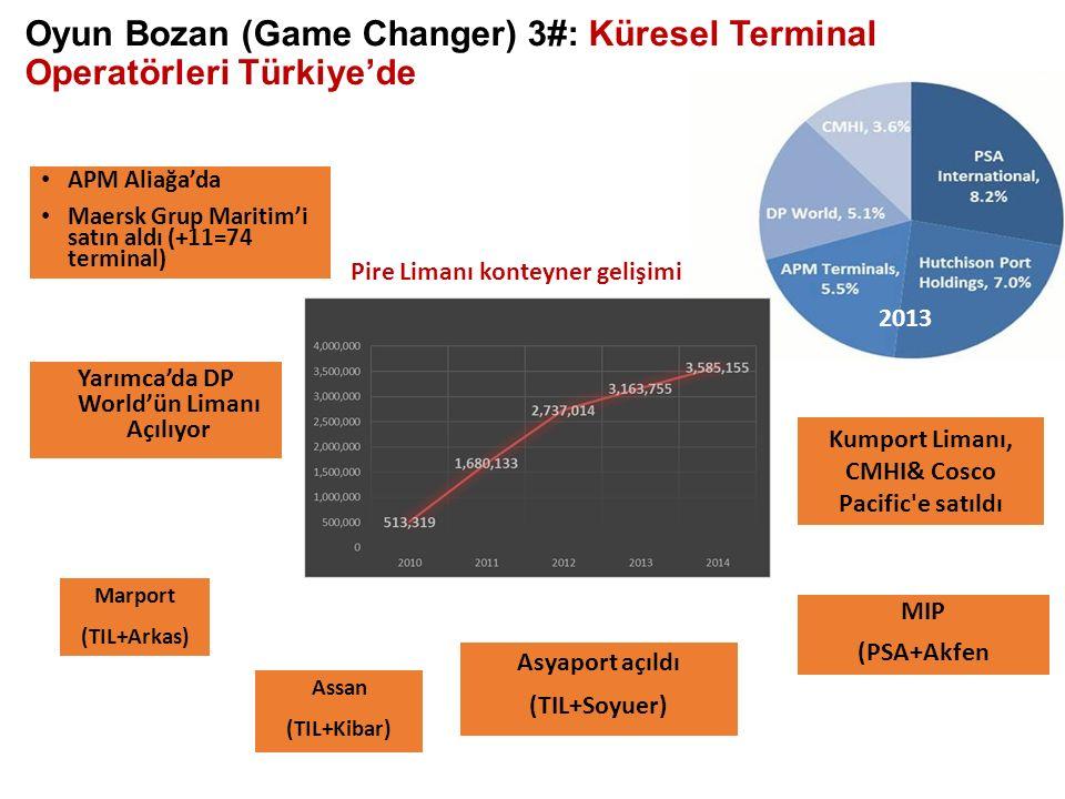 APM Aliağa'da Maersk Grup Maritim'i satın aldı (+11=74 terminal) Kumport Limanı, CMHI& Cosco Pacific e satıldı Yarımca'da DP World'ün Limanı Açılıyor MIP (PSA+Akfen Asyaport açıldı (TIL+Soyuer) Oyun Bozan (Game Changer) 3#: Küresel Terminal Operatörleri Türkiye'de Assan (TIL+Kibar) Marport (TIL+Arkas) Pire Limanı konteyner gelişimi 2013