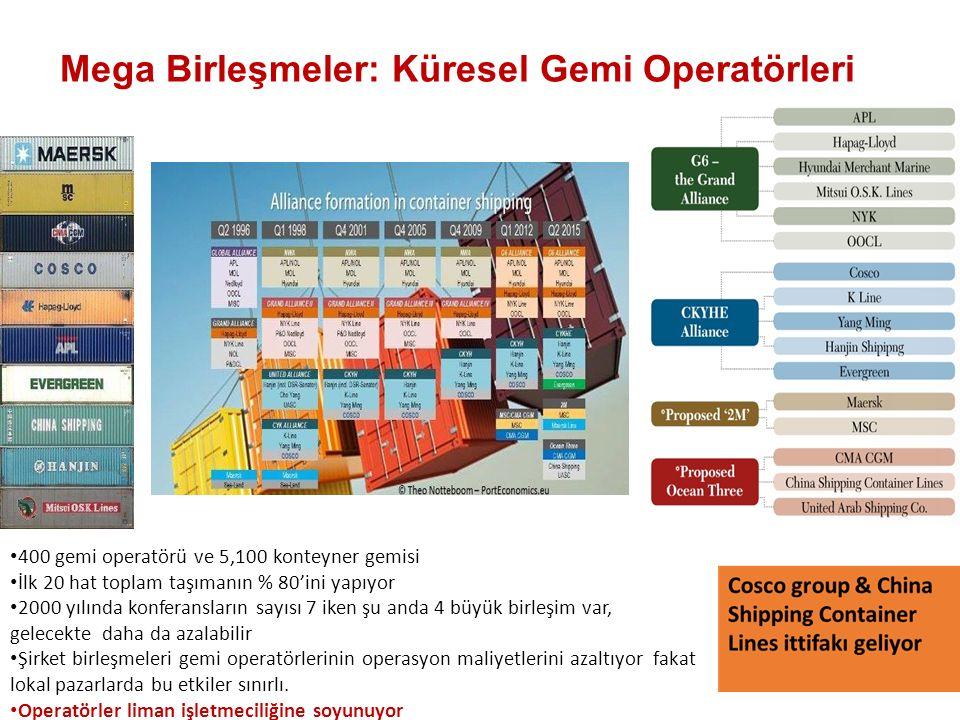 Mega Birleşmeler: Küresel Gemi Operatörleri 400 gemi operatörü ve 5,100 konteyner gemisi İlk 20 hat toplam taşımanın % 80'ini yapıyor 2000 yılında konferansların sayısı 7 iken şu anda 4 büyük birleşim var, gelecekte daha da azalabilir Şirket birleşmeleri gemi operatörlerinin operasyon maliyetlerini azaltıyor fakat lokal pazarlarda bu etkiler sınırlı.