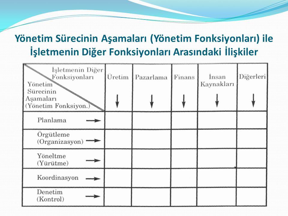Yönetim Sürecinin Aşamaları (Yönetim Fonksiyonları) ile İşletmenin Diğer Fonksiyonları Arasındaki İlişkiler