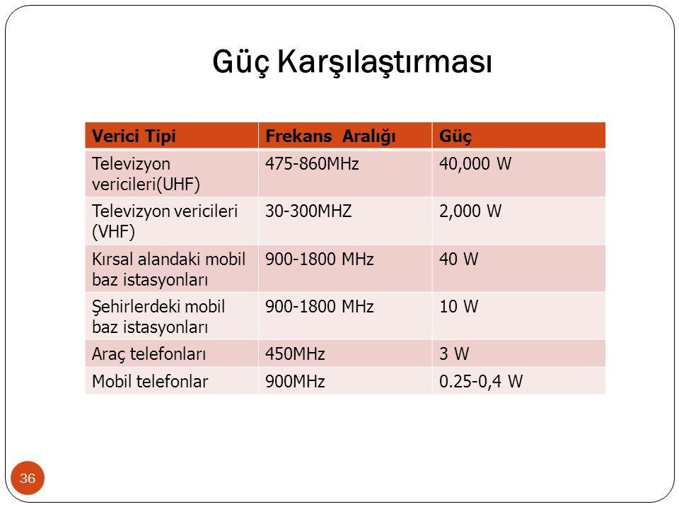 Güç Karşılaştırması 36 Verici TipiFrekans AralığıGüç Televizyon vericileri(UHF) 475-860MHz40,000 W Televizyon vericileri (VHF) 30-300MHZ2,000 W Kırsal alandaki mobil baz istasyonları 900-1800 MHz40 W Şehirlerdeki mobil baz istasyonları 900-1800 MHz10 W Araç telefonları450MHz3 W Mobil telefonlar900MHz0.25-0,4 W
