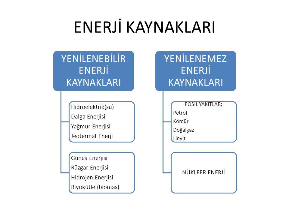 ENERJİ KAYNAKLARI YENİLENEBİLİR ENERJİ KAYNAKLARI Hidroelektrik(su) Dalga Enerjisi Yağmur Enerjisi Jeotermal Enerji Güneş Enerjisi Rüzgar Enerjisi Hid