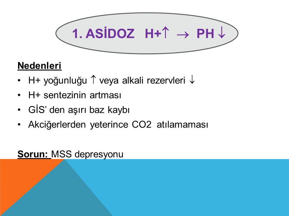 1. ASİDOZ H+   PH  Nedenleri H+ yoğunluğu  veya alkali rezervleri  H+ sentezinin artması GİS' den aşırı baz kaybı Akciğerlerden yeterince CO2 atı