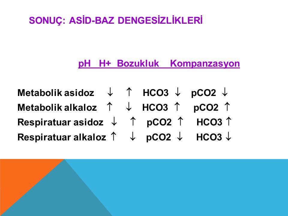 SONUÇ: ASİD-BAZ DENGESİZLİKLERİ pH H+ Bozukluk Kompanzasyon Metabolik asidoz   HCO3  pCO2  Metabolik alkaloz   HCO3  pCO2  Respiratuar asidoz