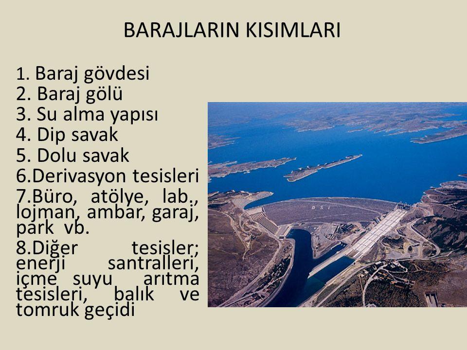 BARAJLARIN KISIMLARI 1. Baraj gövdesi 2. Baraj gölü 3. Su alma yapısı 4. Dip savak 5. Dolu savak 6.Derivasyon tesisleri 7.Büro, atölye, lab., lojman,