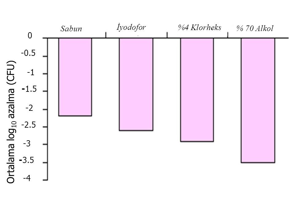 Sabun İyodofor %4 Klorheks % 70 Alkol Ortalama log 10 azalma (CFU) 0 -0.5 -1.5 -2 -2.5 -3 -3.5 -4