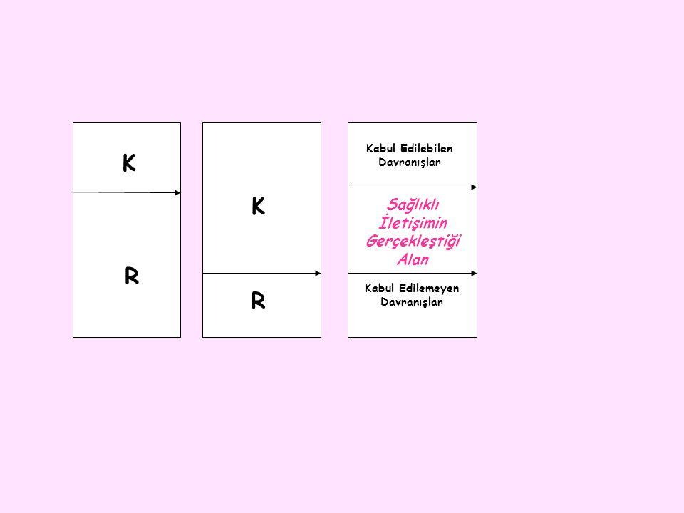 K R K R Sağlıklı İletişimin Gerçekleştiği Alan Kabul Edilebilen Davranışlar Kabul Edilemeyen Davranışlar