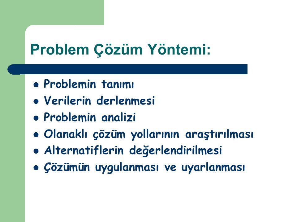 Problem Çözüm Yöntemi: Problemin tanımı Verilerin derlenmesi Problemin analizi Olanaklı çözüm yollarının araştırılması Alternatiflerin değerlendirilme