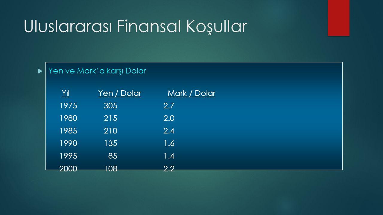 Uluslararası Finansal Koşullar  Yen ve Mark'a karşı Dolar Yıl Yen / Dolar Mark / Dolar 1975 305 2.7 1980 215 2.0 1985 210 2.4 1990 135 1.6 1995 85 1.4 2000 108 2.2