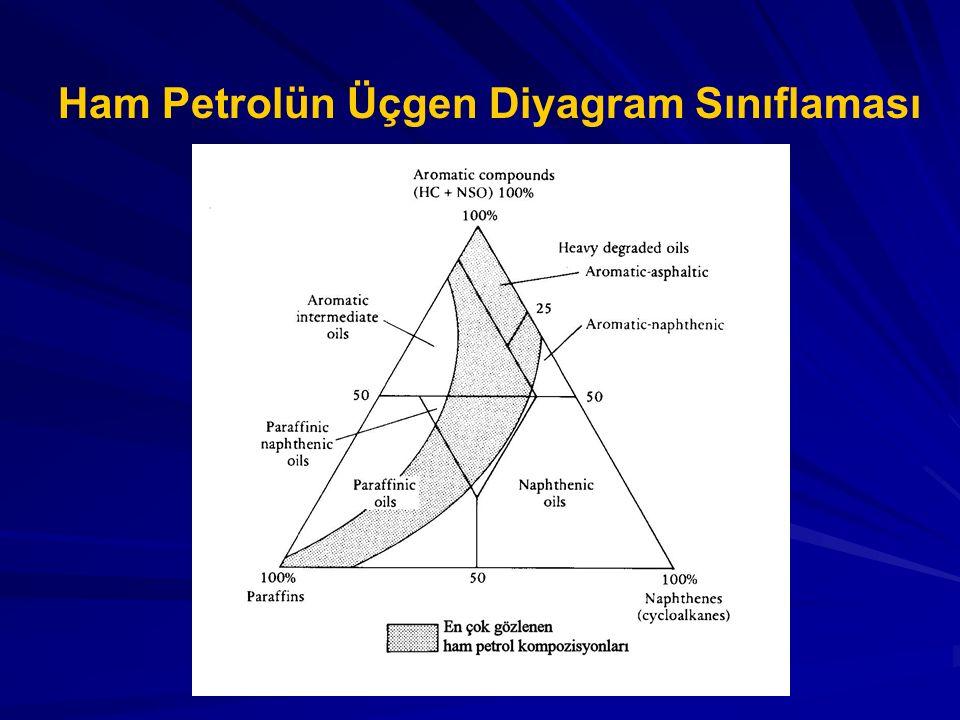 Ham Petrolün Üçgen Diyagram Sınıflaması