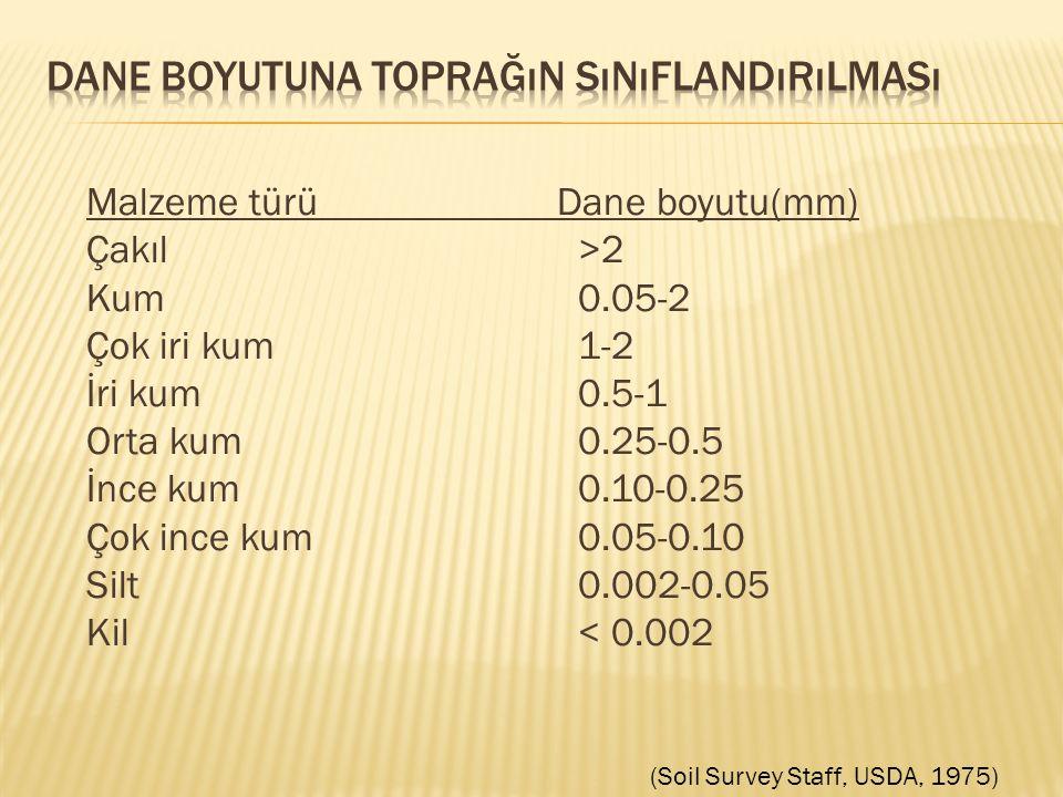 Malzeme türü Dane boyutu(mm) Çakıl >2 Kum 0.05-2 Çok iri kum 1-2 İri kum 0.5-1 Orta kum 0.25-0.5 İnce kum 0.10-0.25 Çok ince kum 0.05-0.10 Silt 0.002-0.05 Kil < 0.002 (Soil Survey Staff, USDA, 1975)