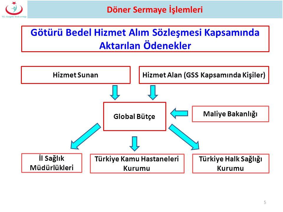 5 Maliye Bakanlığı Hizmet Alan (GSS Kapsamında Kişiler) İl Sağlık Müdürlükleri Hizmet Sunan Global Bütçe Türkiye Kamu Hastaneleri Kurumu Götürü Bedel
