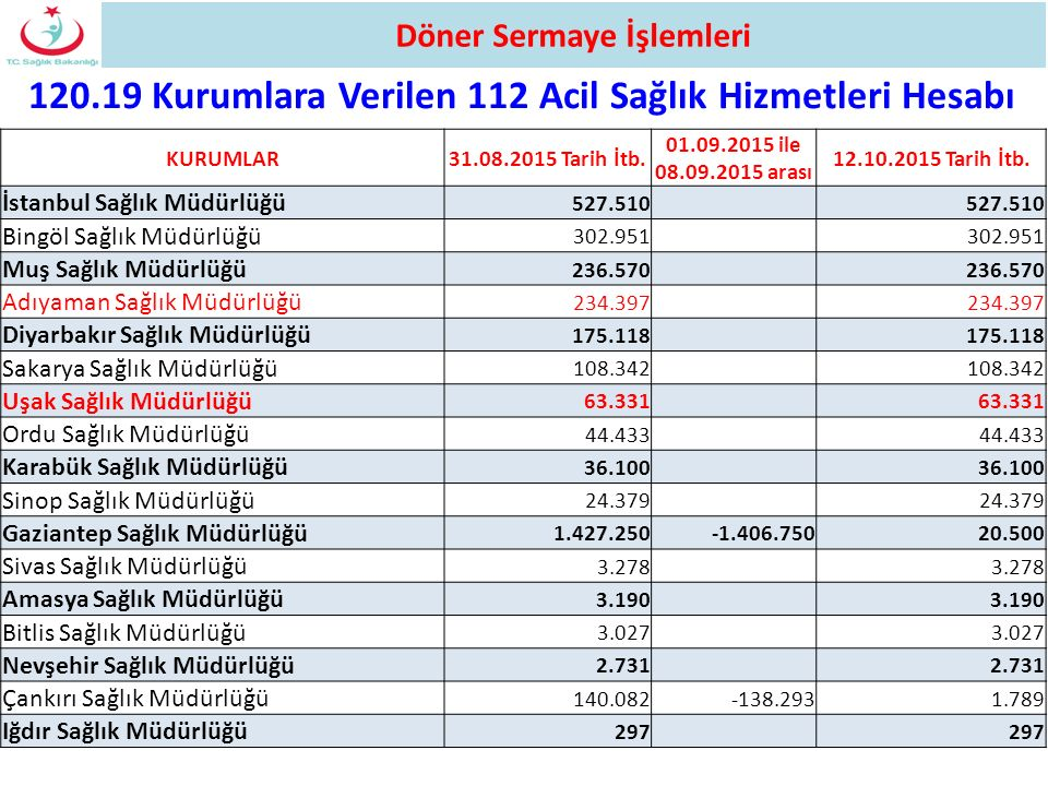 Döner Sermaye İşlemleri 120.19 Kurumlara Verilen 112 Acil Sağlık Hizmetleri Hesabı KURUMLAR31.08.2015 Tarih İtb. 01.09.2015 ile 08.09.2015 arası 12.10