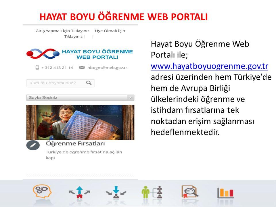 Hayat Boyu Öğrenme Web Portalı ile; www.hayatboyuogrenme.gov.tr adresi üzerinden hem Türkiye'de hem de Avrupa Birliği ülkelerindeki öğrenme ve istihda