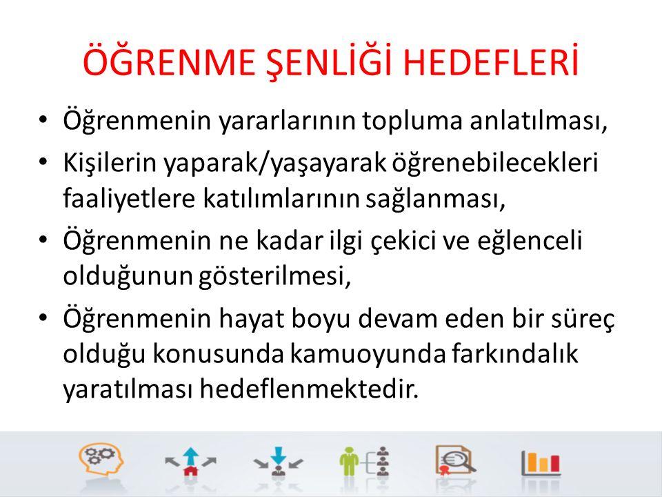 TEDBİR 1.1 Toplumda hayat boyu öğrenme bilincini artırmaya yönelik TV, radyo ve ilgili mecralarda programlar yayınlanacaktır FAALİYETLER SORUMLU KURUM KURULUŞ İŞBİRLİĞİ YAPILACAK KURUM KURULUŞ PERFORMANS GÖSTERGESİ Faaliyet 1.1.1: Türkiye Yeterlilikler Çerçevesinin yayımlanmasını takiben kamu spotu hazırlanacaktır.