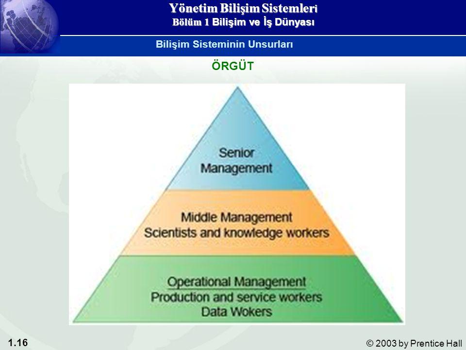 1.16 © 2003 by Prentice Hall ÖRGÜT Bilişim Sisteminin Unsurları Yönetim Bilişim Sistemler i Bölüm 1 Bilişim ve İş Dünyası