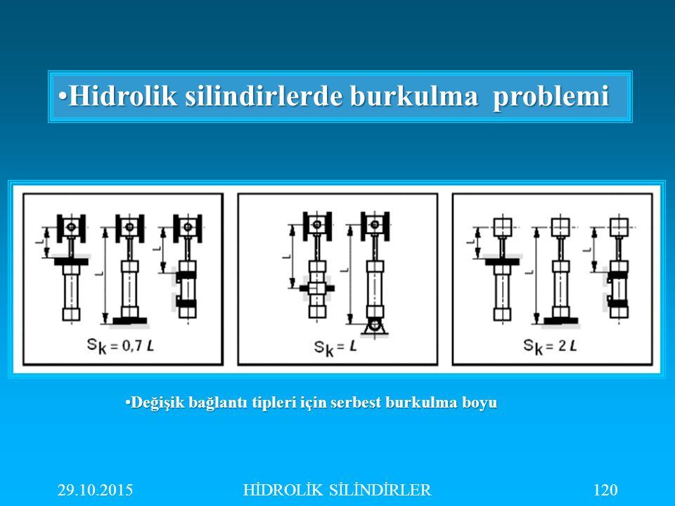 29.10.2015HİDROLİK SİLİNDİRLER120 Hidrolik silindirlerde burkulma problemiHidrolik silindirlerde burkulma problemi Değişik bağlantı tipleri için serbe