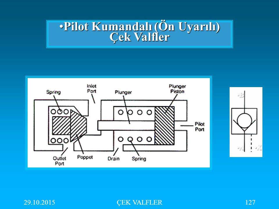 29.10.2015ÇEK VALFLER127 Pilot Kumandalı (Ön Uyarılı) Çek ValflerPilot Kumandalı (Ön Uyarılı) Çek Valfler A B X