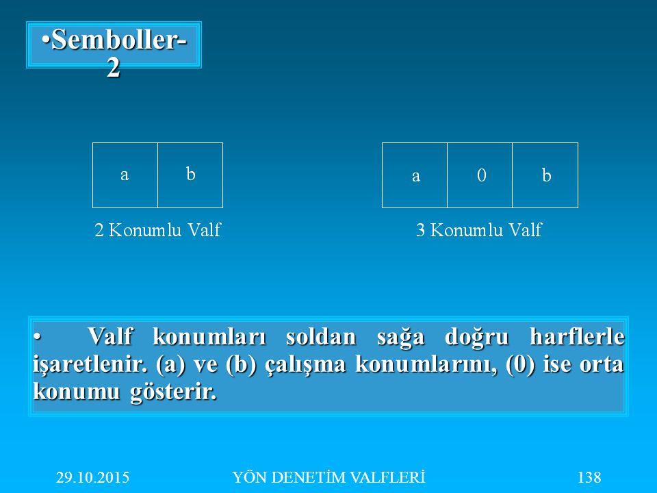29.10.2015YÖN DENETİM VALFLERİ138 Semboller- 2Semboller- 2 Valf konumları soldan sağa doğru harflerle işaretlenir. (a) ve (b) çalışma konumlarını, (0)