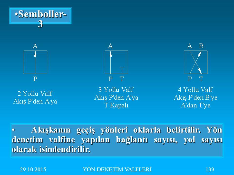 29.10.2015YÖN DENETİM VALFLERİ139 Semboller- 3Semboller- 3 Akışkanın geçiş yönleri oklarla belirtilir. Yön denetim valfine yapılan bağlantı sayısı, yo