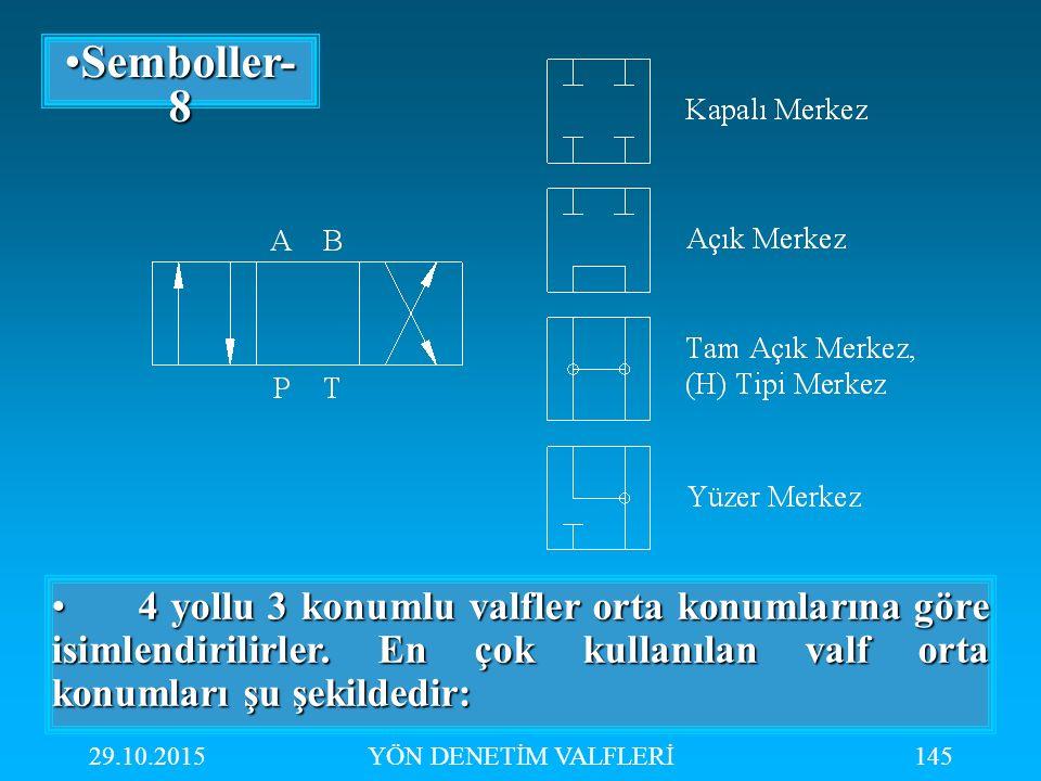 29.10.2015YÖN DENETİM VALFLERİ145 Semboller- 8Semboller- 8 4 yollu 3 konumlu valfler orta konumlarına göre isimlendirilirler. En çok kullanılan valf o