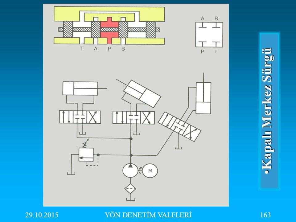 29.10.2015YÖN DENETİM VALFLERİ163 Kapalı Merkez SürgüKapalı Merkez Sürgü