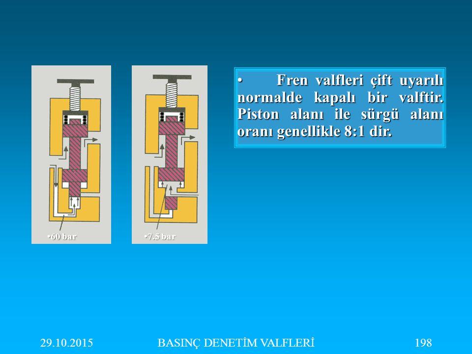 29.10.2015BASINÇ DENETİM VALFLERİ198 60 bar60 bar 7.5 bar7.5 bar Fren valfleri çift uyarılı normalde kapalı bir valftir. Piston alanı ile sürgü alanı