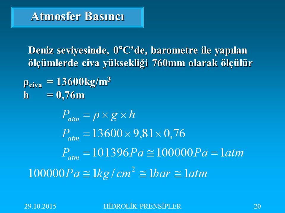 29.10.2015HİDROLİK PRENSİPLER20 Atmosfer Basıncı ρ civa = 13600kg/m 3 h= 0,76m Deniz seviyesinde, 0 ° C'de, barometre ile yapılan ölçümlerde civa yüks