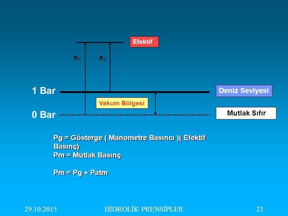 29.10.2015HİDROLİK PRENSİPLER21 Deniz Seviyesi Mutlak Sıfır Vakum Bölgesi PmPm PgPg Efektif Pg = Gösterge ( Manometre Basıncı )( Efektif Basınç) Pm =