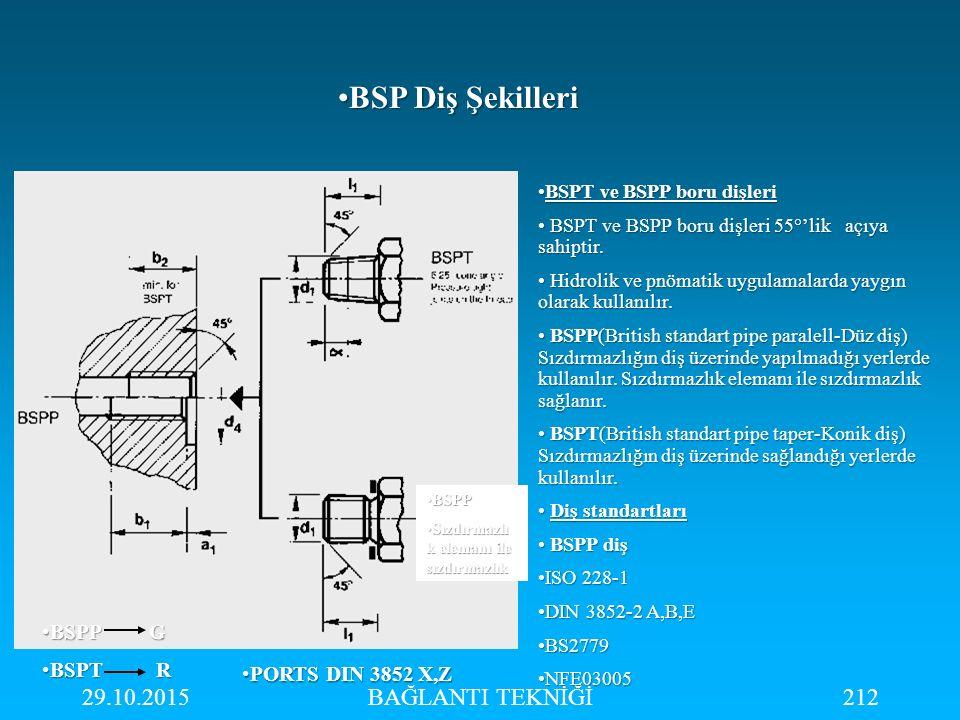 29.10.2015BAĞLANTI TEKNİĞİ212 BSP Diş ŞekilleriBSP Diş Şekilleri BSPT ve BSPP boru dişleriBSPT ve BSPP boru dişleri BSPT ve BSPP boru dişleri 55°'lik