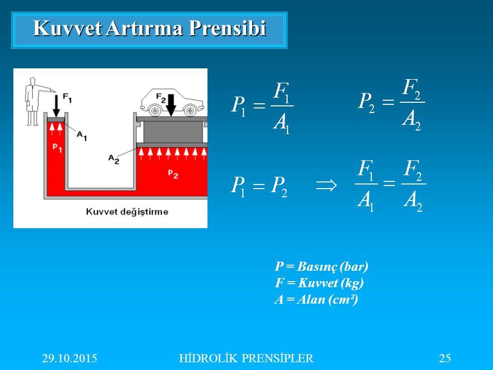29.10.2015HİDROLİK PRENSİPLER25 Kuvvet Artırma Prensibi P = Basınç (bar) F = Kuvvet (kg) A = Alan (cm²)